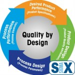 Quality by Design Six Sigma