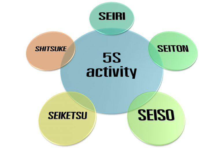 5S - Beginner's Guide