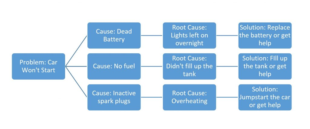 Example Decision Tree for Root Cause Analysis