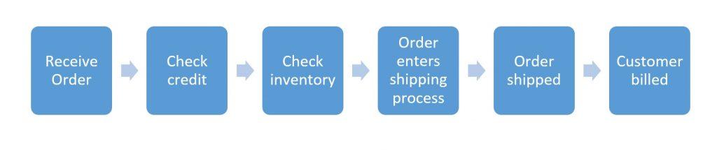 Process flow diagram in Six Sigma