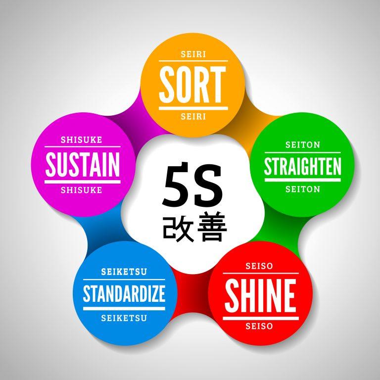 Understanding 5S in Kaizen