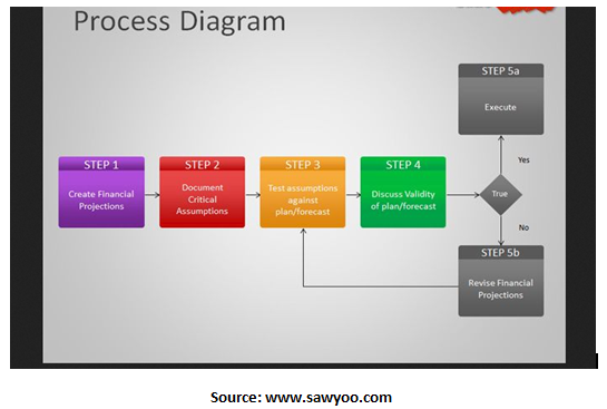 Step-by-Step Guide to Process Flow Diagram (PFD)