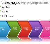 What is Kata Process Improvement
