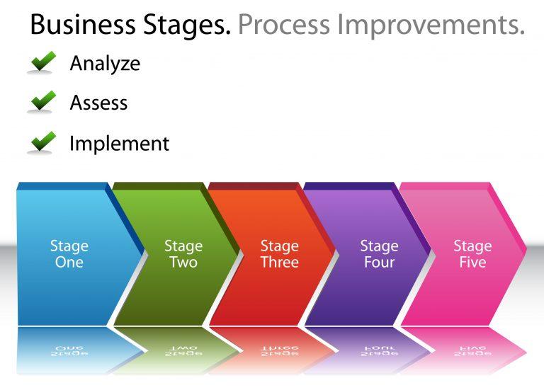 What is Kata Process Improvement