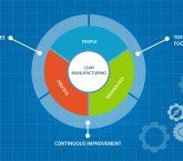 Understanding Lean Manufacturing Principles