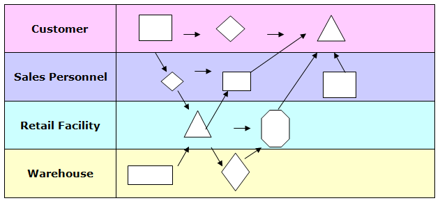 Process Map Diagram