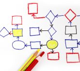 process mapping event