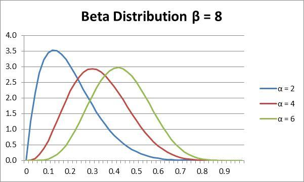 beta-distribution-graph