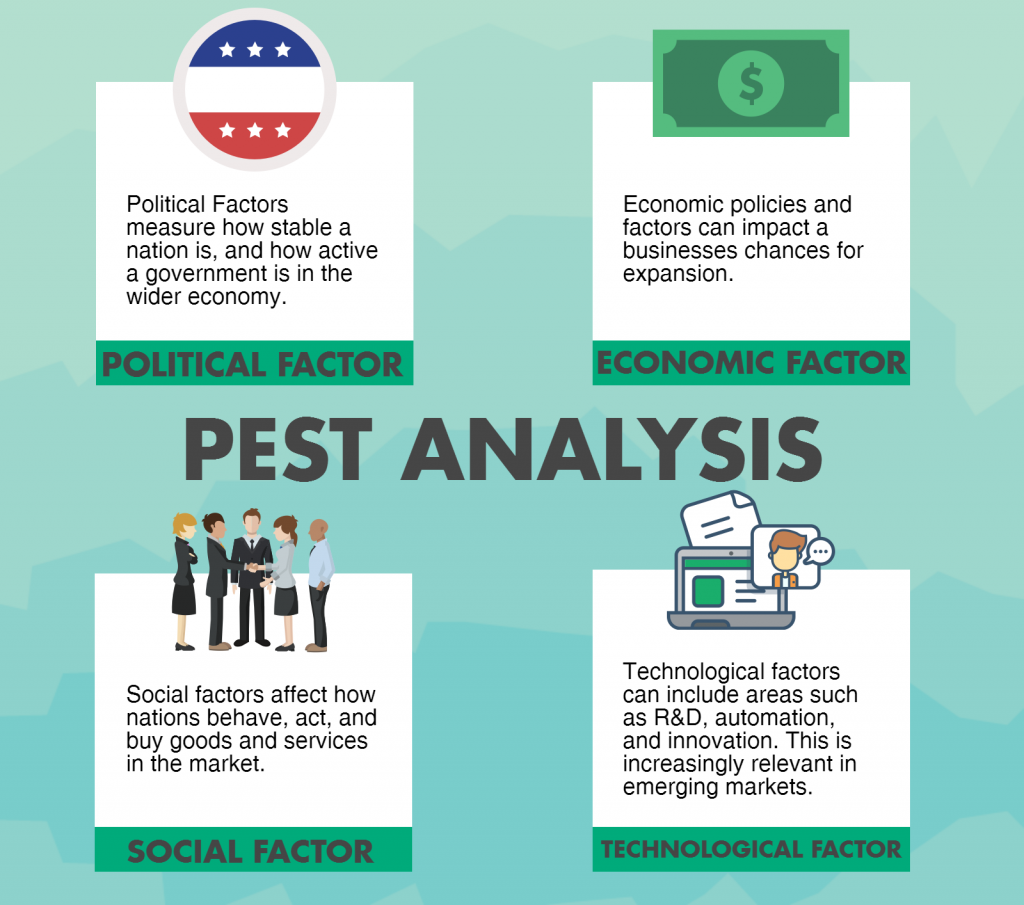 INFOGRAPHIC: Six Sigma PEST Analysis