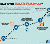 dmaic infographic 6sigma.us
