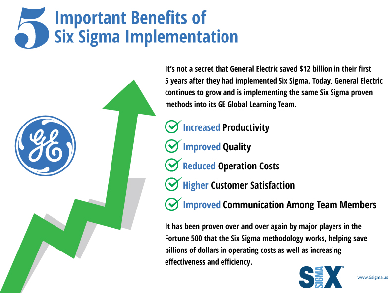 5 benefits six sigma implementation infographic