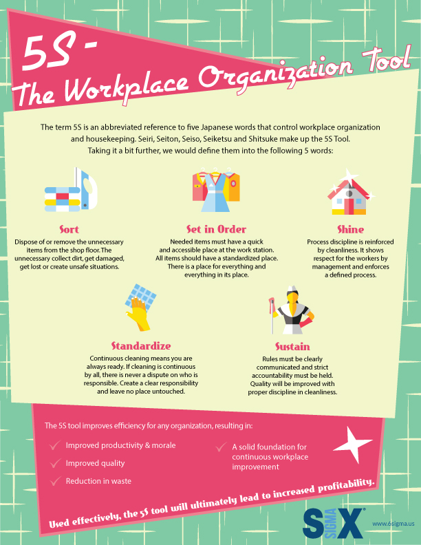 5s tool workplace organization tool six sigma infographic