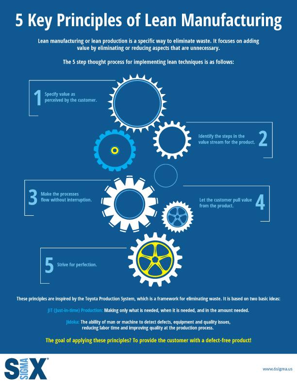 lean manufacturing key principles