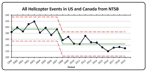 All Helicopter Events in US and Canda from NTSB