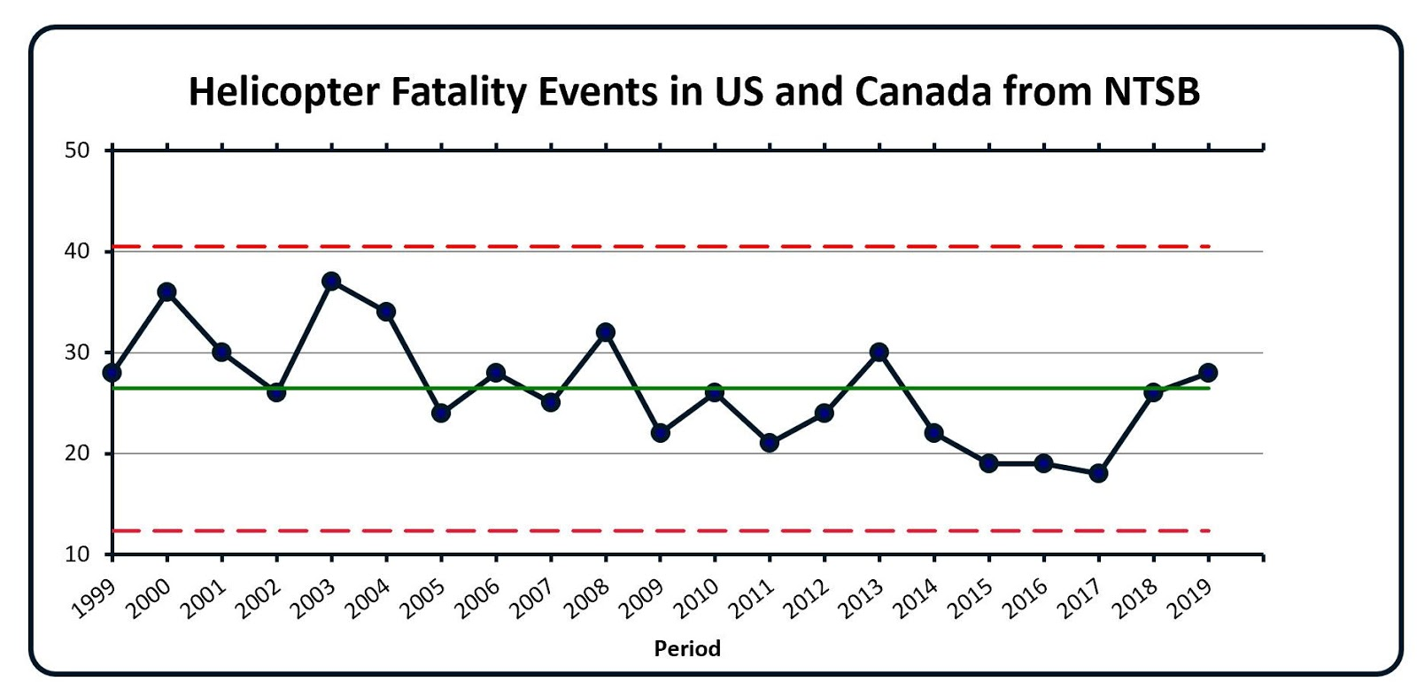Helicopter Fatality Events in US& Canda from NTSB